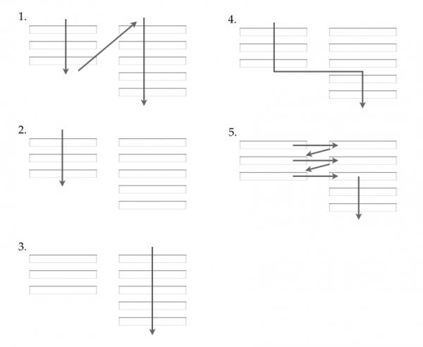 Formas diferentes en que un usuario interpreta un formulario multi-columna
