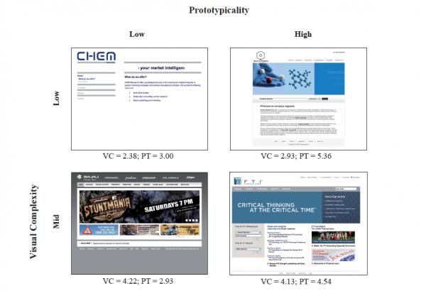 Complejidad visual y prototipicalidad de varias webs