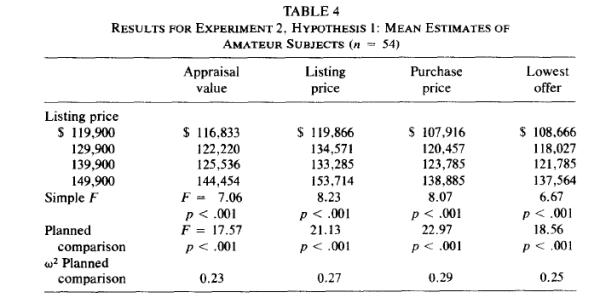 Anclaje - precio estimado de una cas a partir de un precio ancla (listing price)