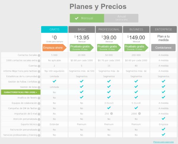 SocialBro - Planes de precios con incentivo por pago anual